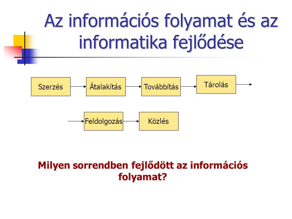 Az információs folyamat és az informatika fejlődése SzerzésÁtalakításTovábbítás Tárolás FeldolgozásKözlés Milyen sorrendben fejlődött az információs folyamat?