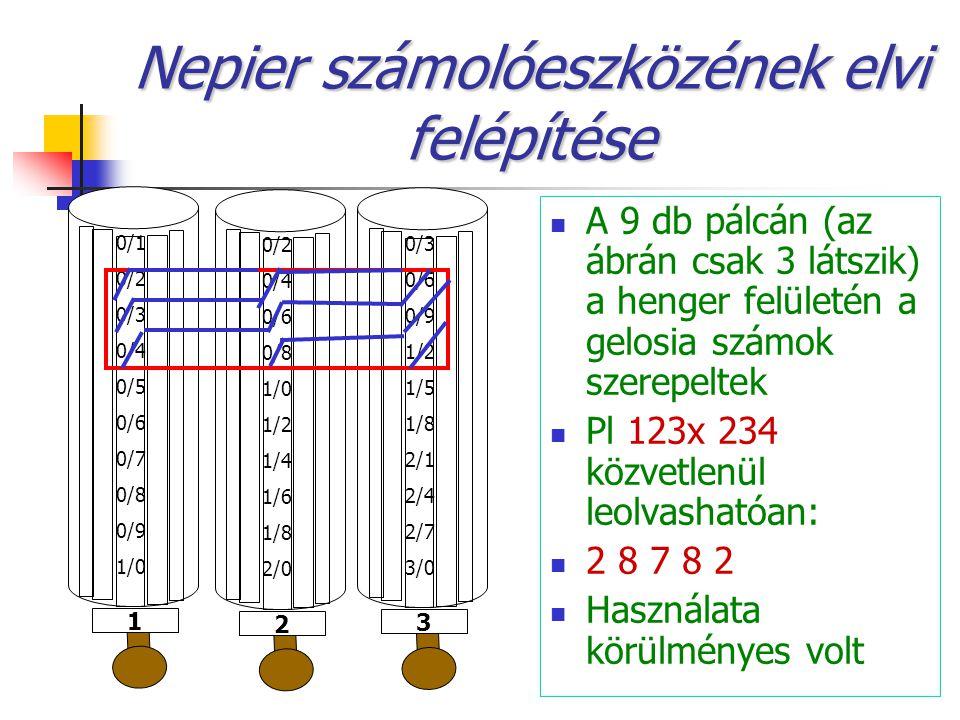 Nepier számolóeszközének elvi felépítése A 9 db pálcán (az ábrán csak 3 látszik) a henger felületén a gelosia számok szerepeltek Pl 123x 234 közvetlenül leolvashatóan: 2 8 7 8 2 Használata körülményes volt 0/1 0/2 0/3 0/4 0/5 0/6 0/7 0/8 0/9 1/0 1 0/2 0/4 0/6 0/8 1/0 1/2 1/4 1/6 1/8 2/0 2 0/3 0/6 0/9 1/2 1/5 1/8 2/1 2/4 2/7 3/0 3