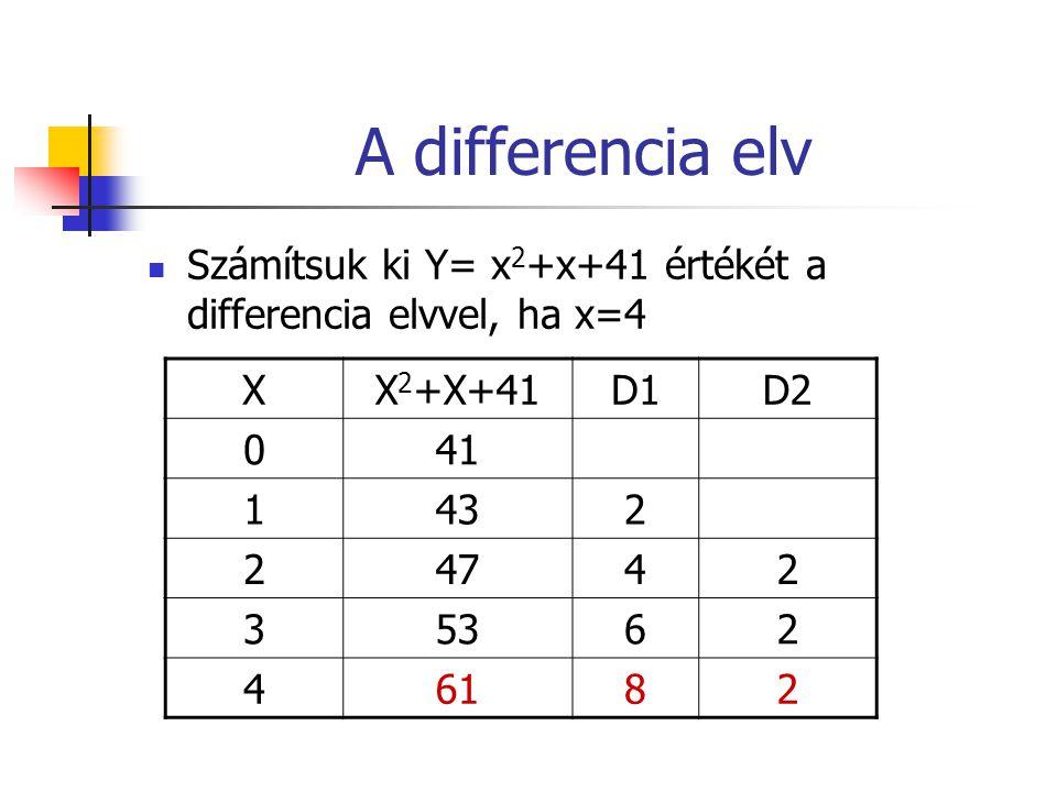 A differencia elv Számítsuk ki Y= x 2 +x+41 értékét a differencia elvvel, ha x=4 XX 2 +X+41D1D2 041 1432 24742 35362 46182