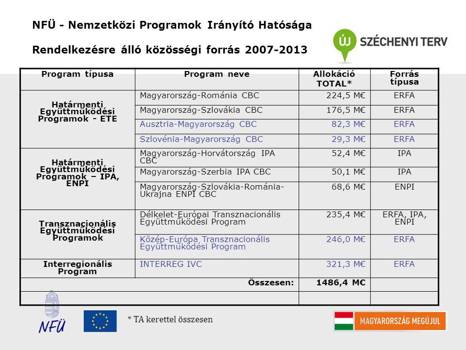 NFÜ - Nemzetközi Programok Irányító Hatósága Rendelkezésre álló közösségi forrás 2007-2013 Program típusaProgram neveAllokáció TOTAL* Forrás típusa Határmenti Együttműködési Programok - ETE Magyarország-Románia CBC224,5 M€ERFA Magyarország-Szlovákia CBC176,5 M€ERFA Ausztria-Magyarország CBC82,3 M€ERFA Szlovénia-Magyarország CBC29,3 M€ERFA Határmenti Együttműködési Programok – IPA, ENPI Magyarország-Horvátország IPA CBC 52,4 M€IPA Magyarország-Szerbia IPA CBC50,1 M€IPA Magyarország-Szlovákia-Románia- Ukrajna ENPI CBC 68,6 M€ENPI Transznacionális Együttműködési Programok Délkelet-Európai Transznacionális Együttműködési Program 235,4 M€ERFA, IPA, ENPI Közép-Európa Transznacionális Együttműködési Program 246,0 M€ERFA Interregionális Program INTERREG IVC321,3 M€ERFA Összesen:1486,4 M€ * TA kerettel összesen