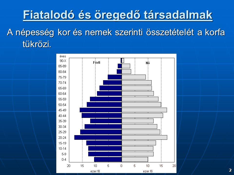 2 Fiatalodó és öregedő társadalmak A népesség kor és nemek szerinti összetételét a korfa tükrözi.