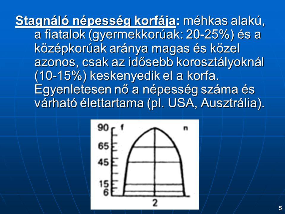5 Stagnáló népesség korfája: méhkas alakú, a fiatalok (gyermekkorúak: 20-25%) és a középkorúak aránya magas és közel azonos, csak az idősebb korosztályoknál (10-15%) keskenyedik el a korfa.