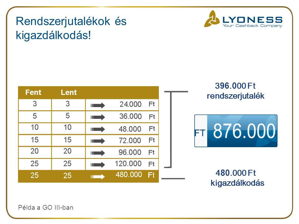 Rendszerjutalékok és kigazdálkodás.Példa a GO III-ban 4 80.000 Ft kigazdálkodás 3 96.