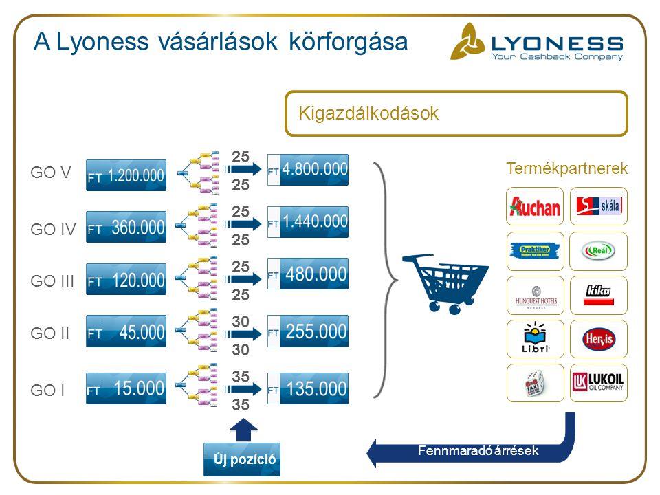 A Lyoness vásárlások körforgása 35 30 25 Új pozíció Fennmaradó árrések Kigazdálkodások Termékpartnerek GO I GO V GO IV GO III GO II