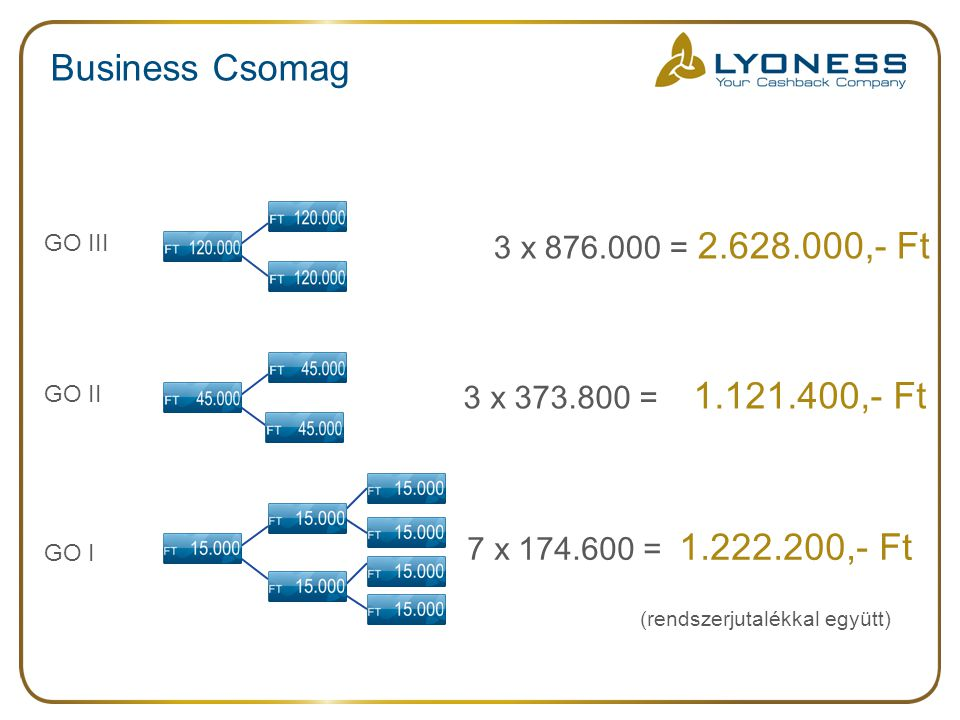 Business Csomag 7 x 174.600 = 1.222.200,- Ft 3 x 373.800 = 1.121.400,- Ft 3 x 876.000 = 2.628.000,- Ft (rendszerjutalékkal együtt) GO I GO III GO II