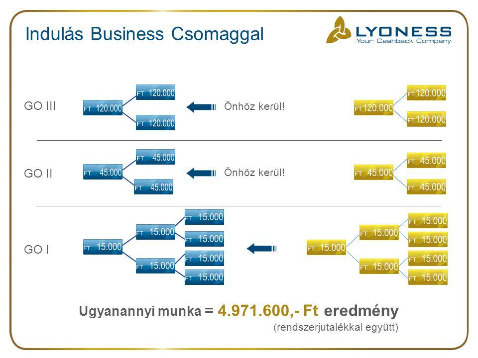 Indulás Business Csomaggal Ugyanannyi munka = 4.971.600,- Ft eredmény (rendszerjutalékkal együtt) Önhöz kerül! GO I GO III GO II