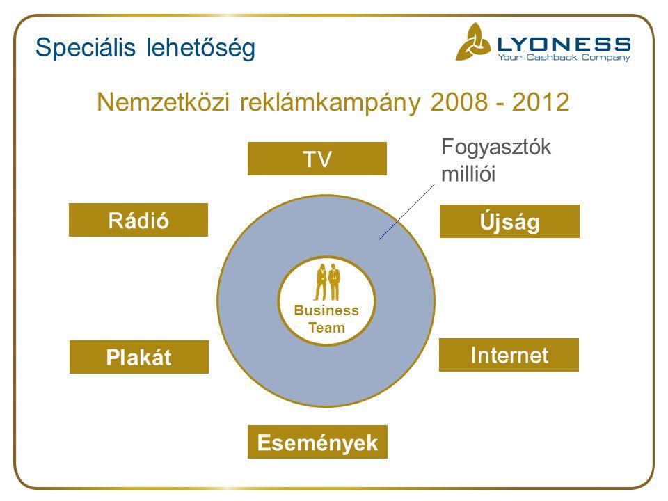 Speciális lehetőség Nemzetközi reklámkampány 2008 - 2012 TV R á di ó Újság Plakát Internet Események Fogyasztók milliói Business Team