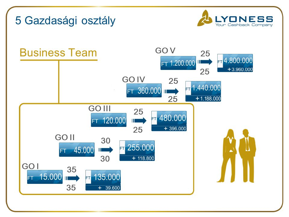 35 35 5 Gazdasági osztály Business Team GO I GO V GO II GO III GO IV 30 30 25 25 25 25