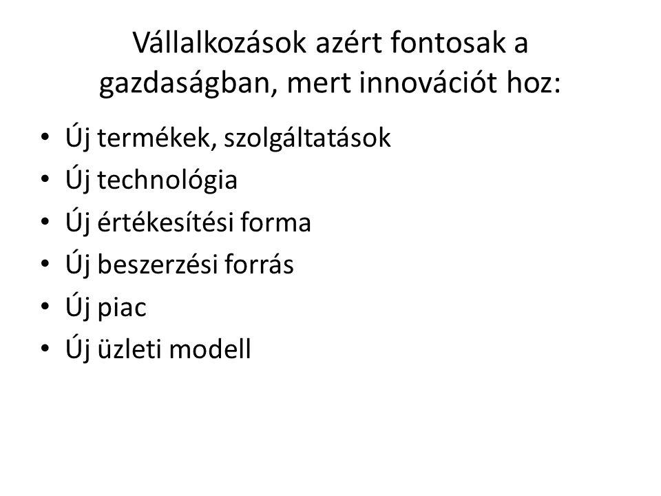 Vállalkozások azért fontosak a gazdaságban, mert innovációt hoz: Új termékek, szolgáltatások Új technológia Új értékesítési forma Új beszerzési forrás
