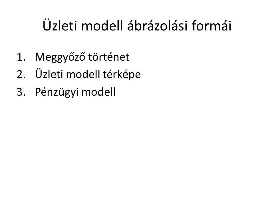 Üzleti modell ábrázolási formái 1.Meggyőző történet 2.Üzleti modell térképe 3.Pénzügyi modell