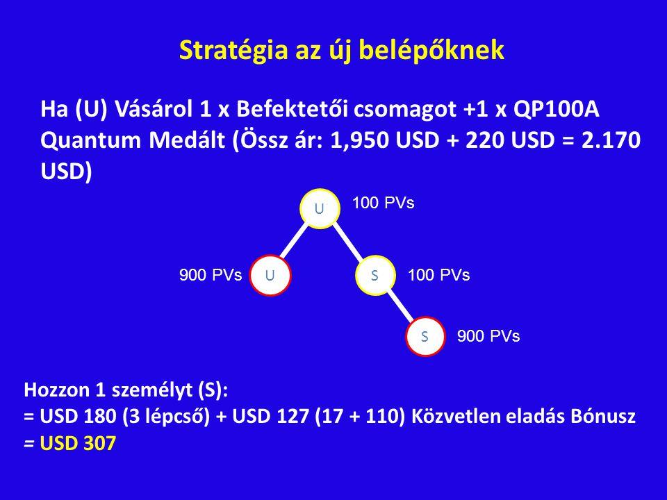 Stratégia az új belépőknek Ha (U) Vásárol 1 x Befektetői csomagot +1 x QP100A Quantum Medált (Össz ár: 1,950 USD + 220 USD = 2.170 USD) U S U S 100 PVs 900 PVs Hozzon 1 személyt (S): = USD 180 (3 lépcső) + USD 127 (17 + 110) Közvetlen eladás Bónusz = USD 307