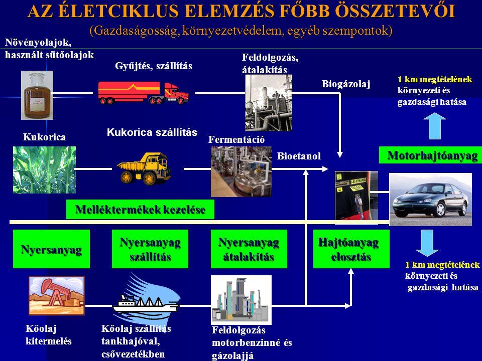 AZ ÉLETCIKLUS ELEMZÉS FŐBB ÖSSZETEVŐI (Gazdaságosság, környezetvédelem, egyéb szempontok) NyersanyagNyersanyagszállításNyersanyagátalakításHajtóanyage