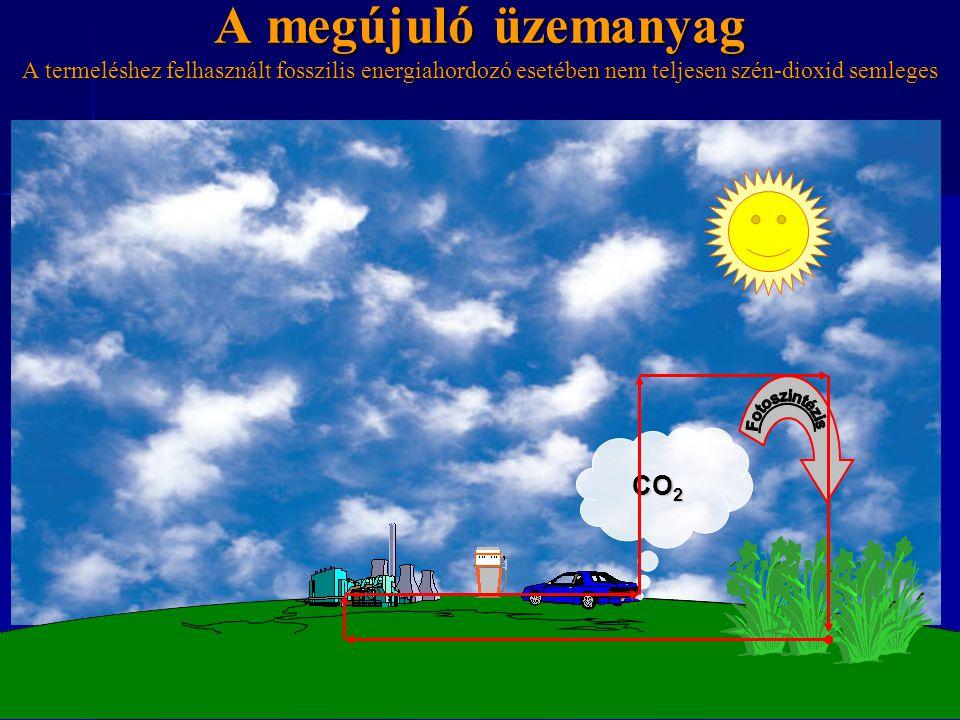 A megújuló üzemanyag A termeléshez felhasznált fosszilis energiahordozó esetében nem teljesen szén-dioxid semleges CO 2