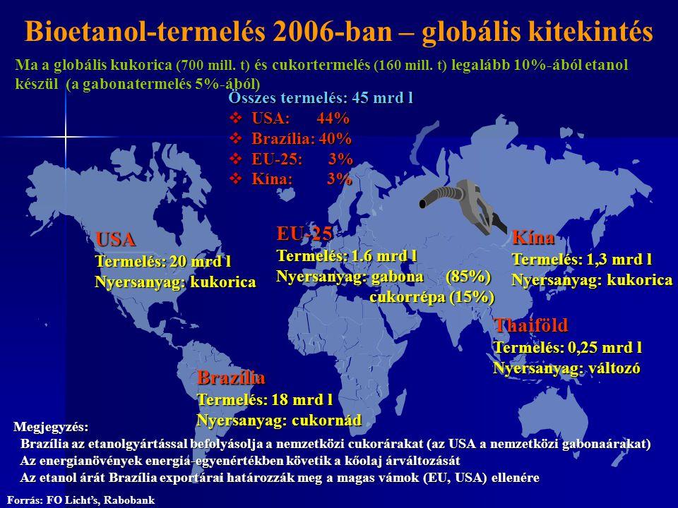 USA Termelés: 20 mrd l Nyersanyag: kukorica Brazília Termelés: 18 mrd l Nyersanyag: cukornád Kína Termelés: 1,3 mrd l Nyersanyag: kukorica EU-25 Terme