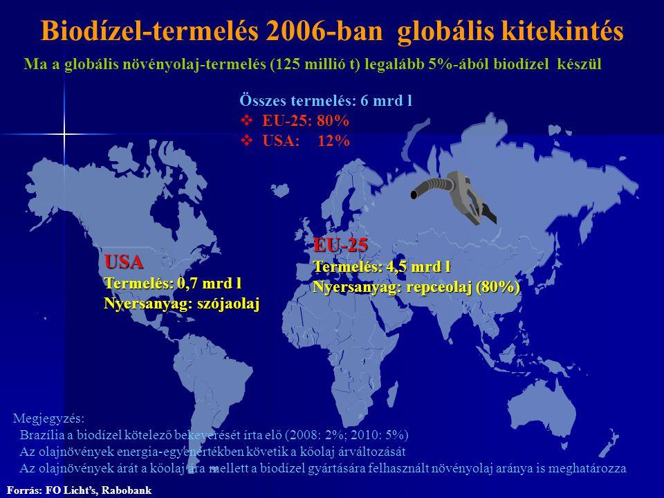 EU-25 Termelés: 4,5 mrd l Nyersanyag: repceolaj (80%) USA Termelés: 0,7 mrd l Nyersanyag: szójaolaj Összes termelés: 6 mrd l  EU-25: 80%  USA: 12% F