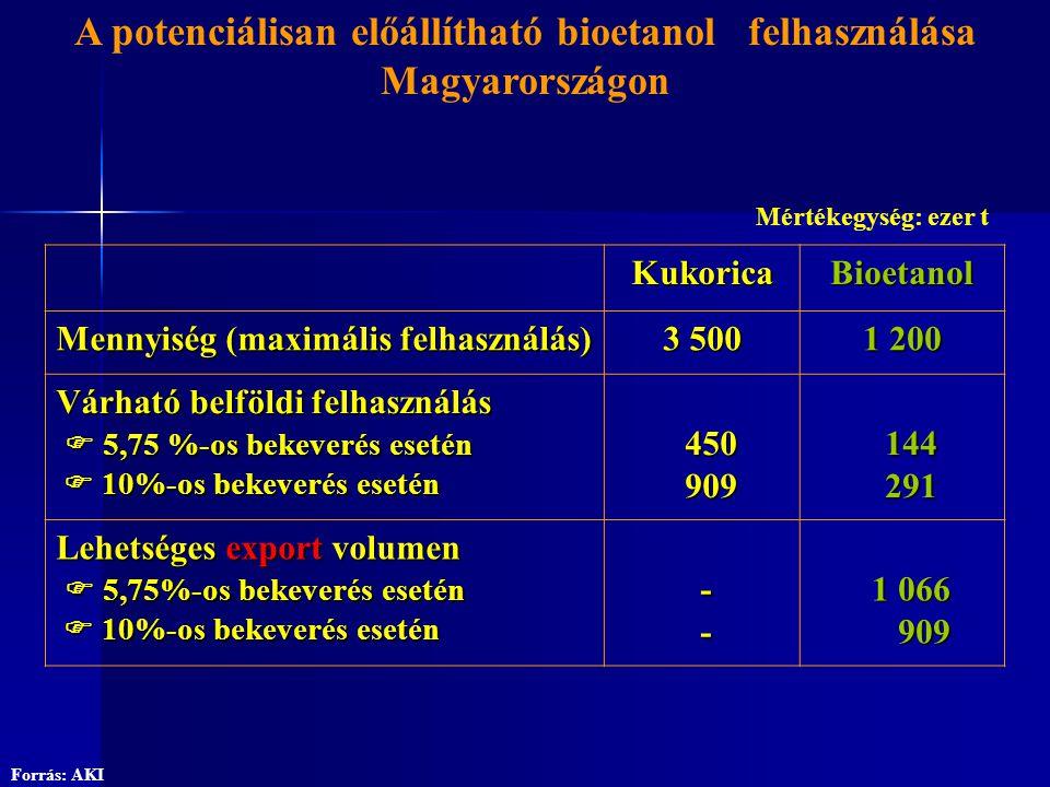 KukoricaBioetanol Mennyiség (maximális felhasználás) 3 500 1 200 Várható belföldi felhasználás  5,75 %-os bekeverés esetén  10%-os bekeverés esetén