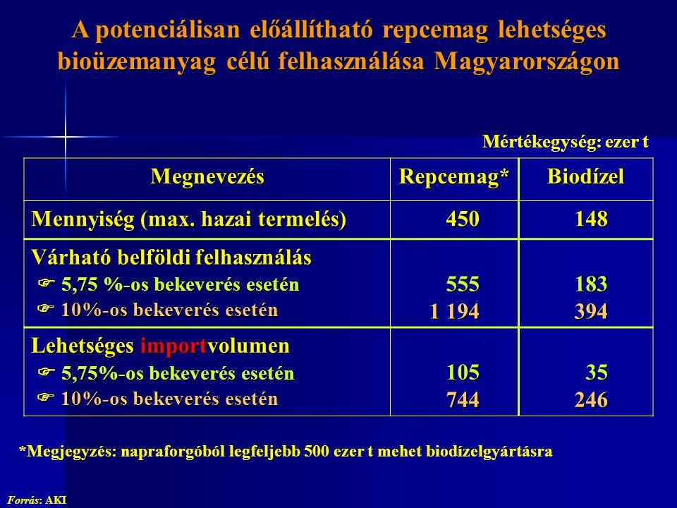MegnevezésRepcemag*Biodízel Mennyiség (max. hazai termelés) 450 450 148 148 Várható belföldi felhasználás  5,75 %-os bekeverés esetén  10%-os bekeve