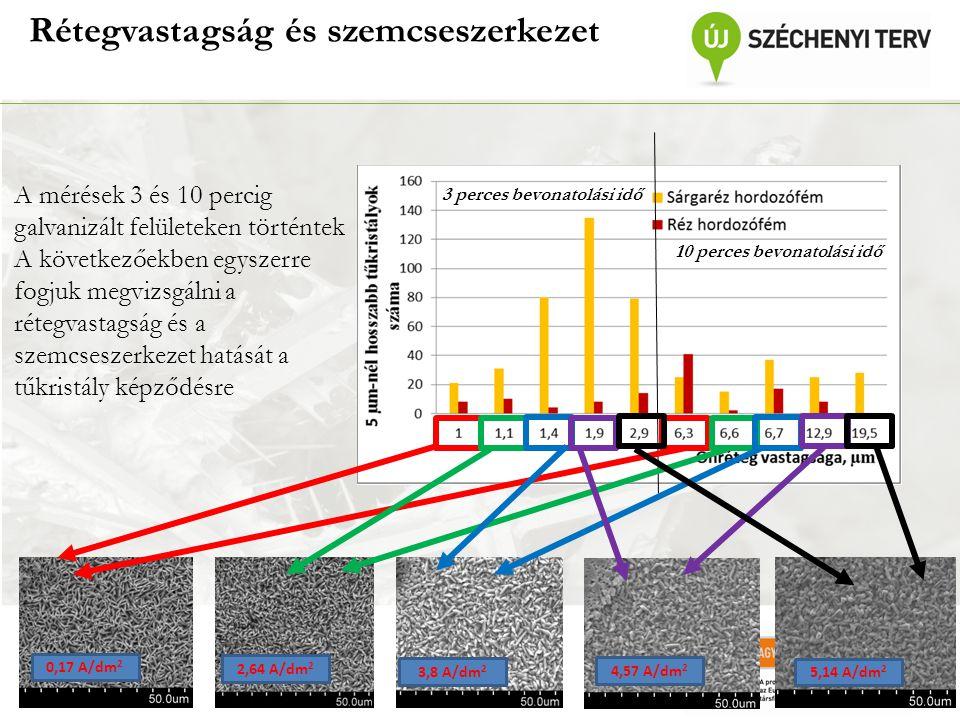 Rétegvastagság és szemcseszerkezet 3 perces bevonatolási idő 10 perces bevonatolási idő A mérések 3 és 10 percig galvanizált felületeken történtek A következőekben egyszerre fogjuk megvizsgálni a rétegvastagság és a szemcseszerkezet hatását a tűkristály képződésre 5,14 A/dm 2 4,57 A/dm 2 3,8 A/dm 2 2,64 A/dm 2 0,17 A/dm 2