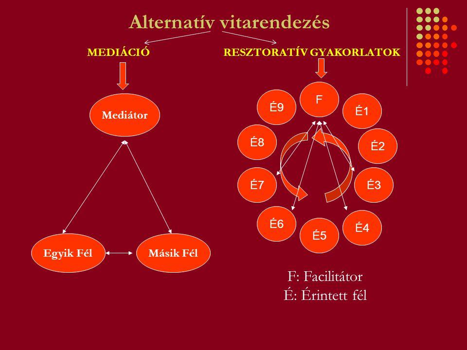 Alternatív vitarendezés Egyik FélMásik Fél Mediátor É9 F F: Facilitátor É: Érintett fél MEDIÁCIÓ RESZTORATÍV GYAKORLATOK É8 É7 É6 É3 É4 É5 É2 É1
