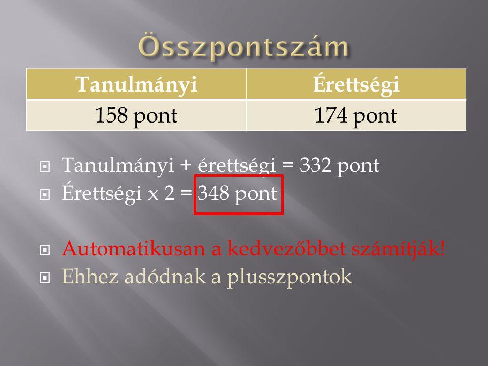  Emelt szintű érettségi (50 pont/tárgy max.