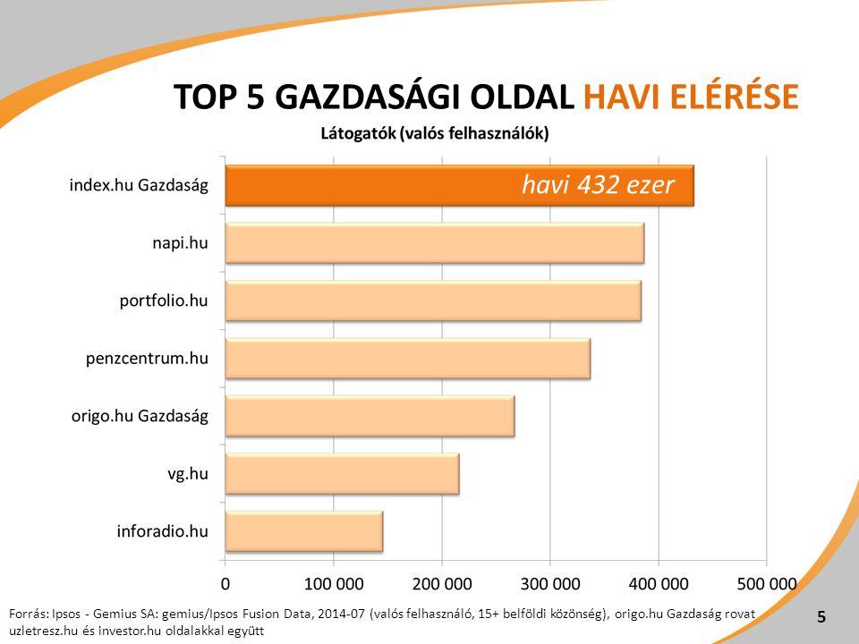 Forrás: Ipsos - Gemius SA: gemius/Ipsos Fusion Data, 2014-07 (valós felhasználó, 15+ belföldi közönség), origo.hu Gazdaság rovat uzletresz.hu és investor.hu oldalakkal együtt TOP 5 GAZDASÁGI OLDAL HAVI ELÉRÉSE 5 havi 432 ezer