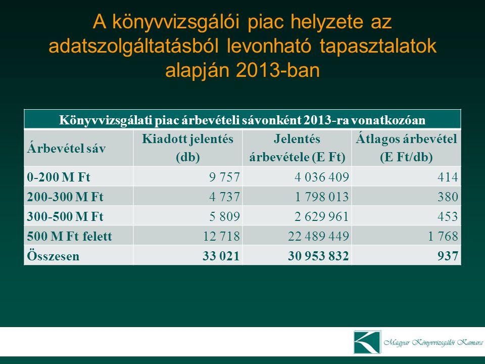 A könyvvizsgálói piac helyzete az adatszolgáltatásból levonható tapasztalatok alapján 2013-ban Könyvvizsgálati piac árbevételi sávonként 2013-ra vonat