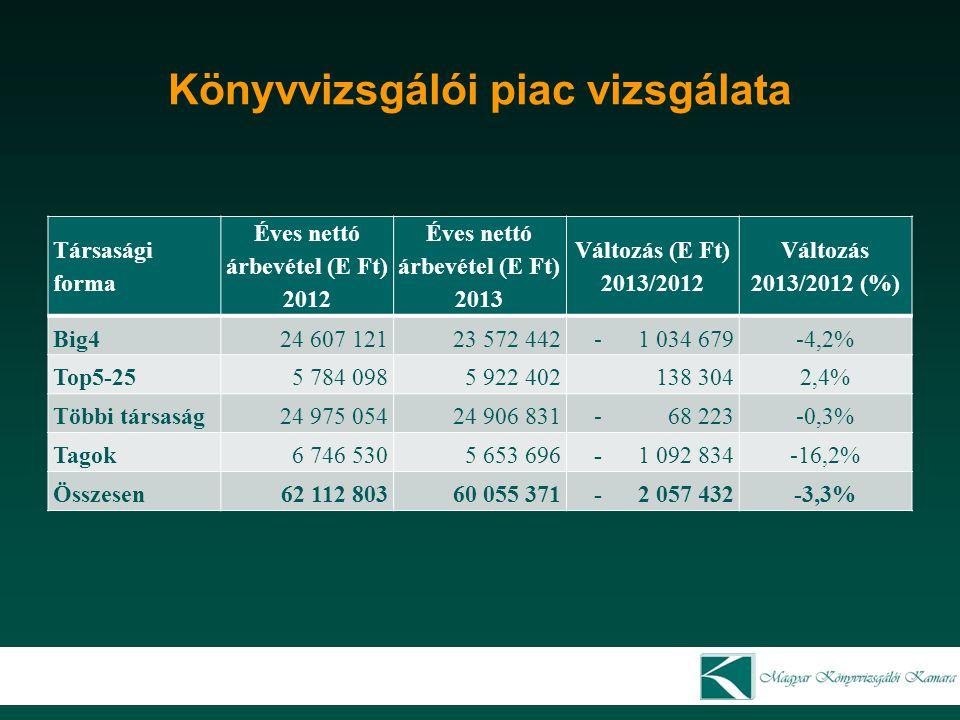 Könyvvizsgálói piac vizsgálata Társasági forma Éves nettó árbevétel (E Ft) 2012 Éves nettó árbevétel (E Ft) 2013 Változás (E Ft) 2013/2012 Változás 20