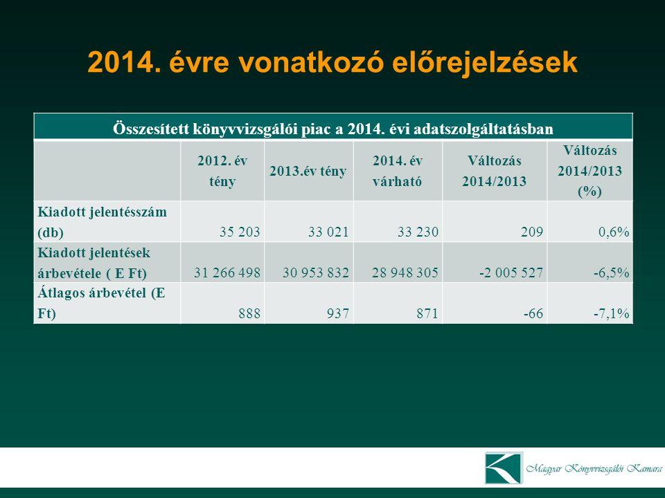 2014. évre vonatkozó előrejelzések Összesített könyvvizsgálói piac a 2014. évi adatszolgáltatásban 2012. év tény 2013.év tény 2014. év várható Változá