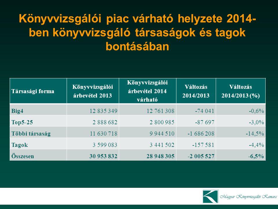 Könyvvizsgálói piac várható helyzete 2014- ben könyvvizsgáló társaságok és tagok bontásában Társasági forma Könyvvizsgálói árbevétel 2013 Könyvvizsgál