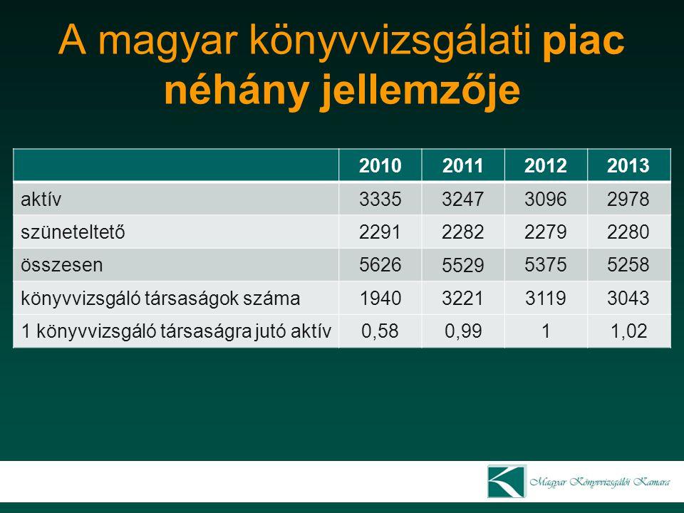 A magyar könyvvizsgálati piac néhány jellemzője 2010 2011 20122013 aktív3335 3247 30962978 szüneteltető2291 2282 22792280 összesen5626 5529 53755258 k