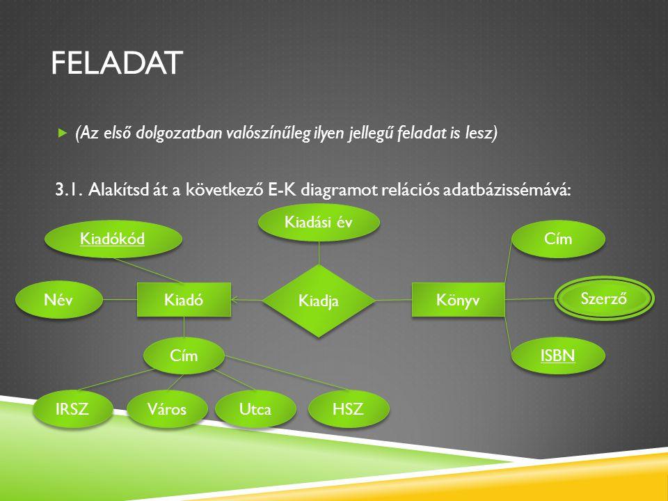 FELADAT  (Az első dolgozatban valószínűleg ilyen jellegű feladat is lesz) 3.1. Alakítsd át a következő E-K diagramot relációs adatbázissémává: Kiadók