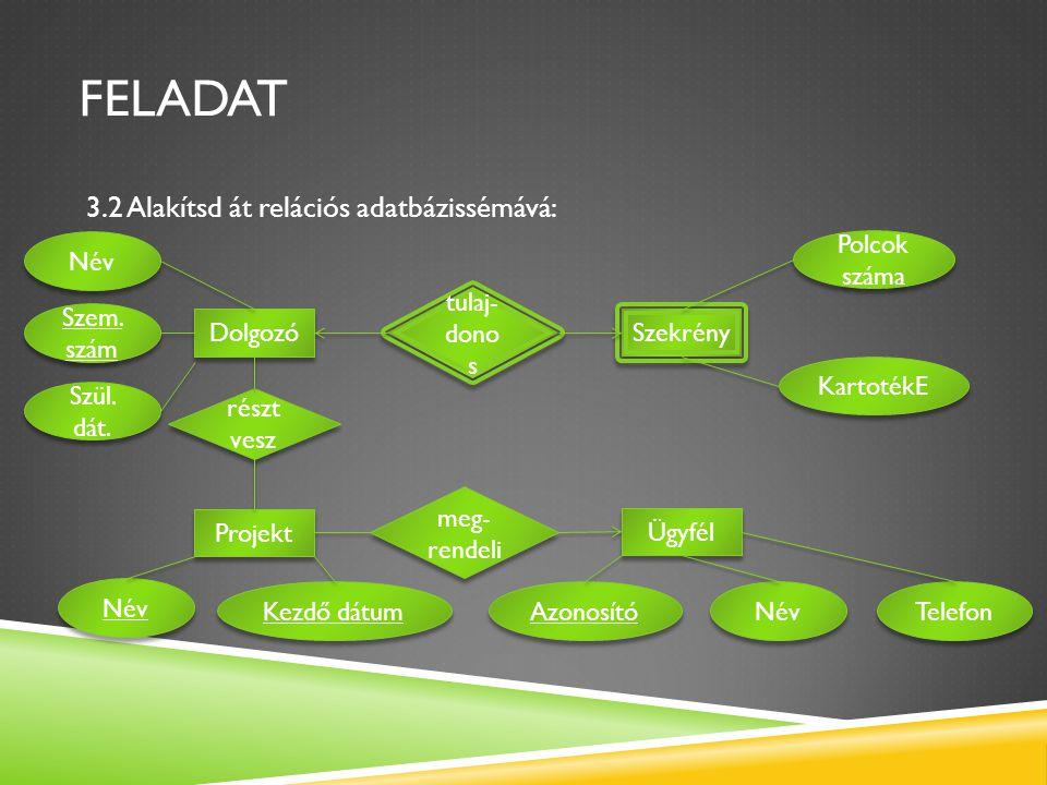 FELADAT 3.2 Alakítsd át relációs adatbázissémává: Dolgozó Projekt Szekrény Ügyfél tulaj- dono s részt vesz meg- rendeli Név Szem. szám Szül. dát. Kart