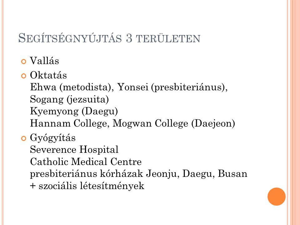 S EGÍTSÉGNYÚJTÁS 3 TERÜLETEN Vallás Oktatás Ehwa (metodista), Yonsei (presbiteriánus), Sogang (jezsuita) Kyemyong (Daegu) Hannam College, Mogwan College (Daejeon) Gyógyítás Severence Hospital Catholic Medical Centre presbiteriánus kórházak Jeonju, Daegu, Busan + szociális létesítmények