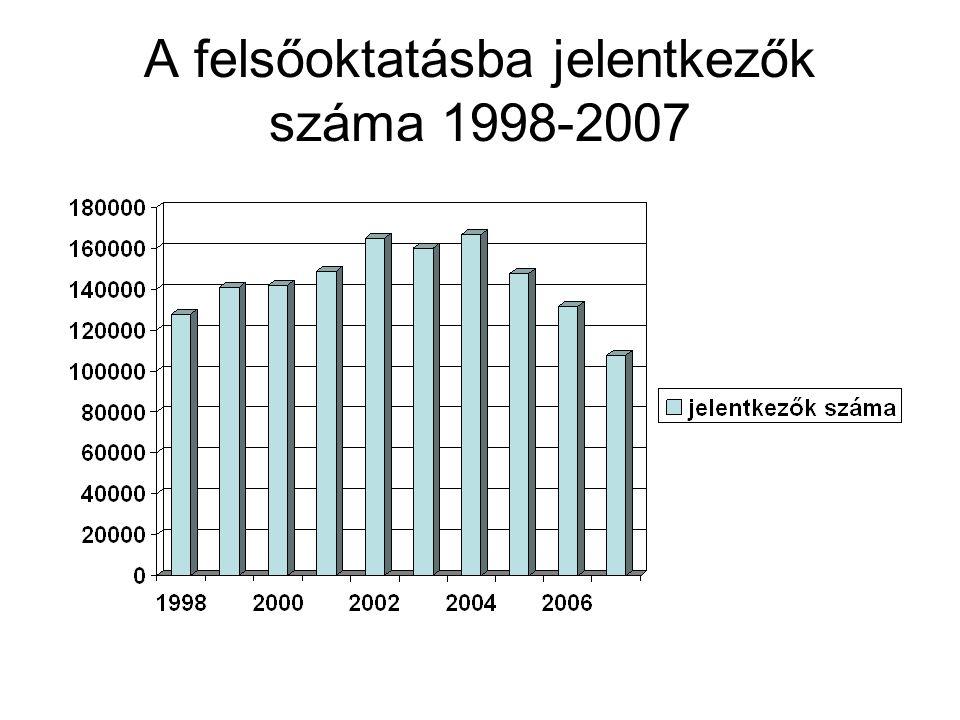 A felsőoktatásba jelentkezők száma 1998-2007