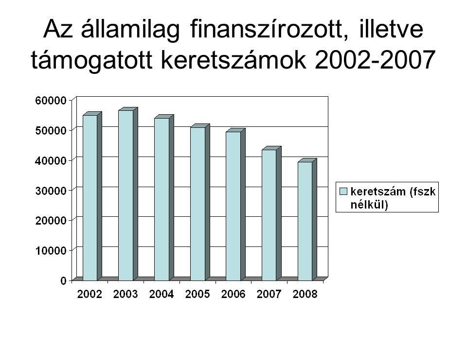 Az államilag finanszírozott, illetve támogatott keretszámok 2002-2007
