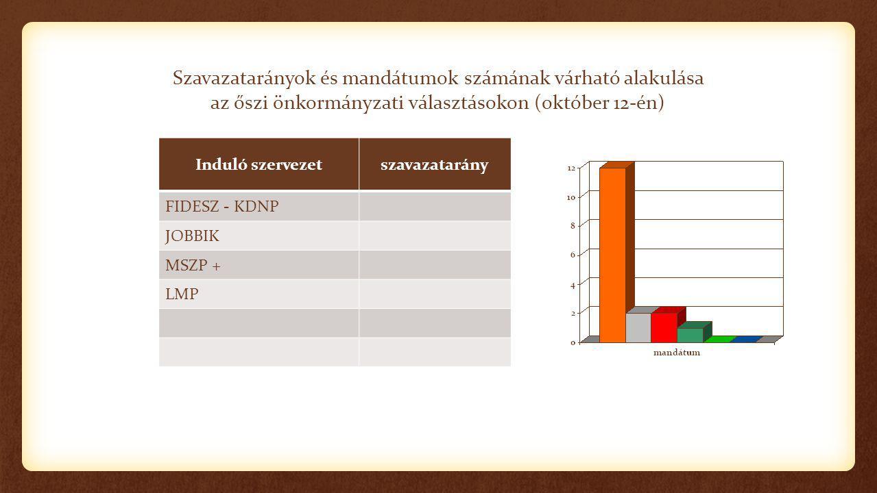 Szavazatarányok és mandátumok számának várható alakulása az őszi önkormányzati választásokon (október 12-én) Induló szervezetszavazatarány FIDESZ - KDNP JOBBIK MSZP + LMP