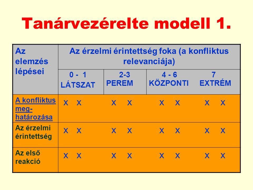 Tanárvezérelte modell 1. Az elemzés lépései Az érzelmi érintettség foka (a konfliktus relevanciája) 0 - 1 LÁTSZAT 2-3 PEREM 4 - 6 7 KÖZPONTI EXTRÉM A