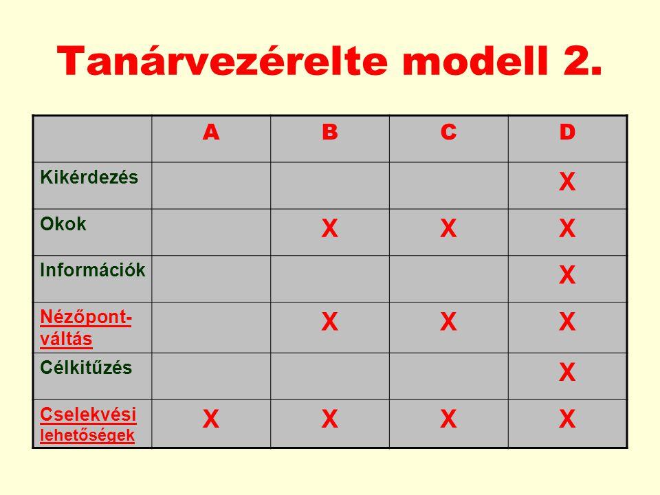 Tanárvezérelte modell 2. ABCD Kikérdezés X Okok XXX Információk X Nézőpont- váltás XXX Célkitűzés X Cselekvési lehetőségek XXXX