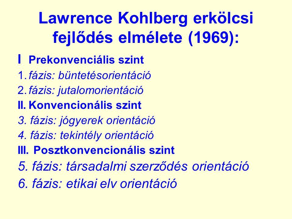 Lawrence Kohlberg erkölcsi fejlődés elmélete (1969): I Prekonvenciális szint 1.fázis: büntetésorientáció 2.fázis: jutalomorientáció II.Konvencionális