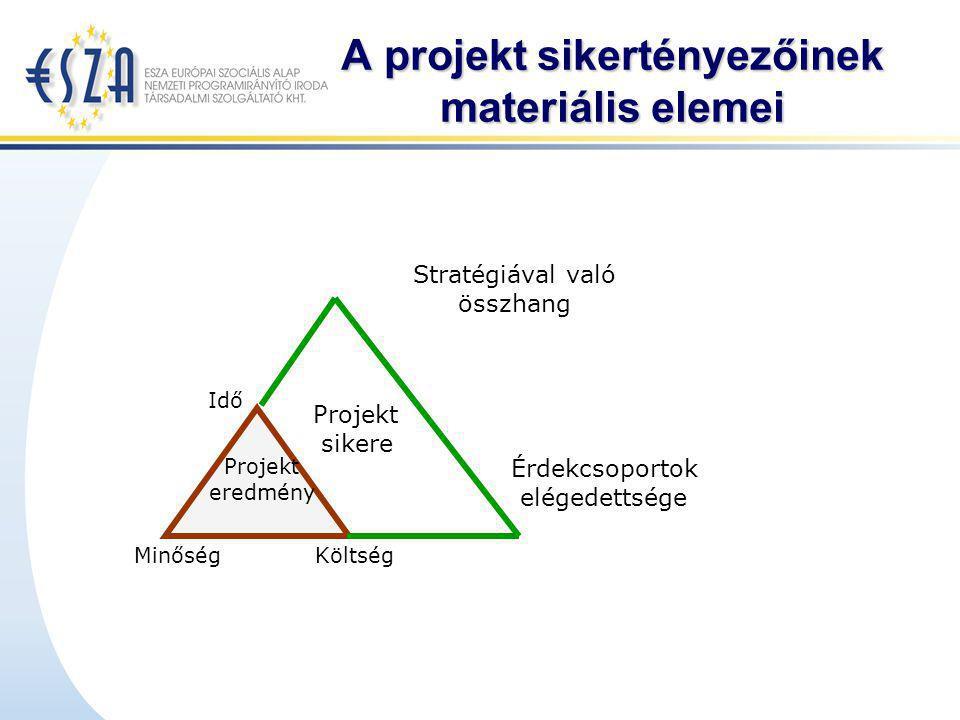 A projekt sikertényezőinek materiális elemei Idő Projekt eredmény Projekt sikere MinőségKöltség Stratégiával való összhang Érdekcsoportok elégedettség