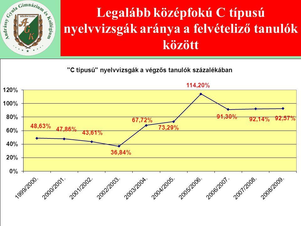 összeállította: Kovács Tibor igh. www.andrassygimi.hu Legalább középfokú C típusú nyelvvizsgák aránya a felvételiző tanulók között