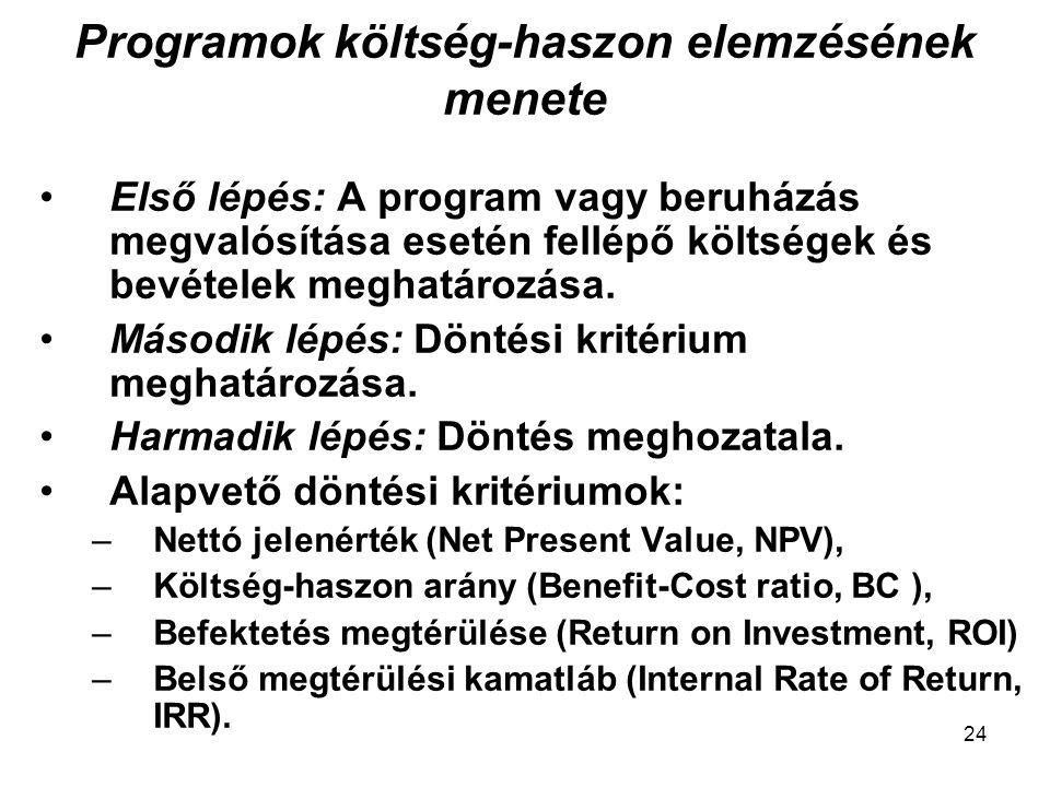 Programok költség-haszon elemzésének menete Első lépés: A program vagy beruházás megvalósítása esetén fellépő költségek és bevételek meghatározása. Má