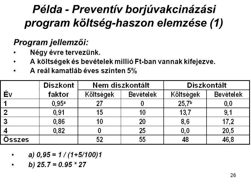 Példa - Preventív borjúvakcinázási program költség-haszon elemzése (1) Program jellemzői: Négy évre tervezünk. A költségek és bevételek millió Ft-ban