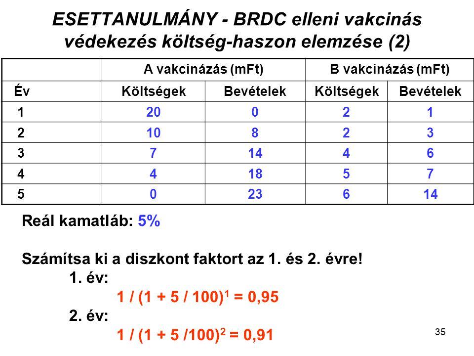 ESETTANULMÁNY - BRDC elleni vakcinás védekezés költség-haszon elemzése (2) A vakcinázás (mFt)B vakcinázás (mFt) ÉvKöltségekBevételekKöltségekBevételek