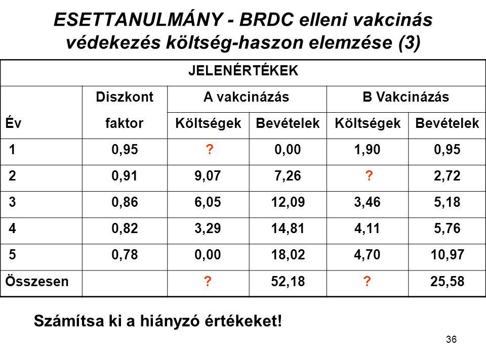 ESETTANULMÁNY - BRDC elleni vakcinás védekezés költség-haszon elemzése (3) JELENÉRTÉKEK DiszkontA vakcinázásB Vakcinázás ÉvfaktorKöltségekBevételekKöl