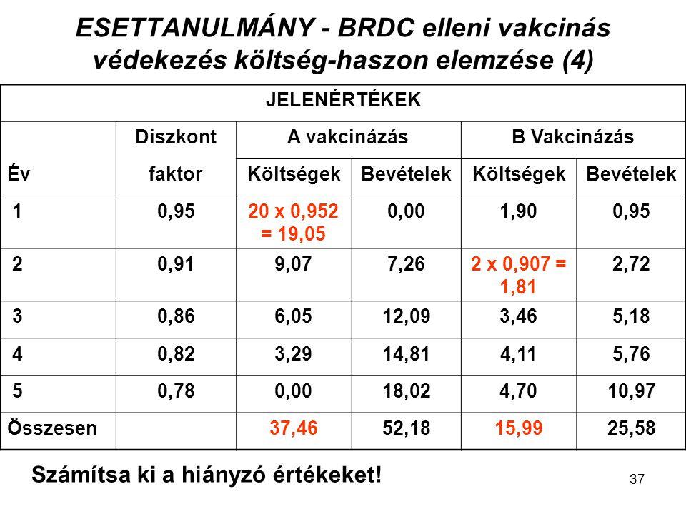 ESETTANULMÁNY - BRDC elleni vakcinás védekezés költség-haszon elemzése (4) JELENÉRTÉKEK DiszkontA vakcinázásB Vakcinázás ÉvfaktorKöltségekBevételekKöl