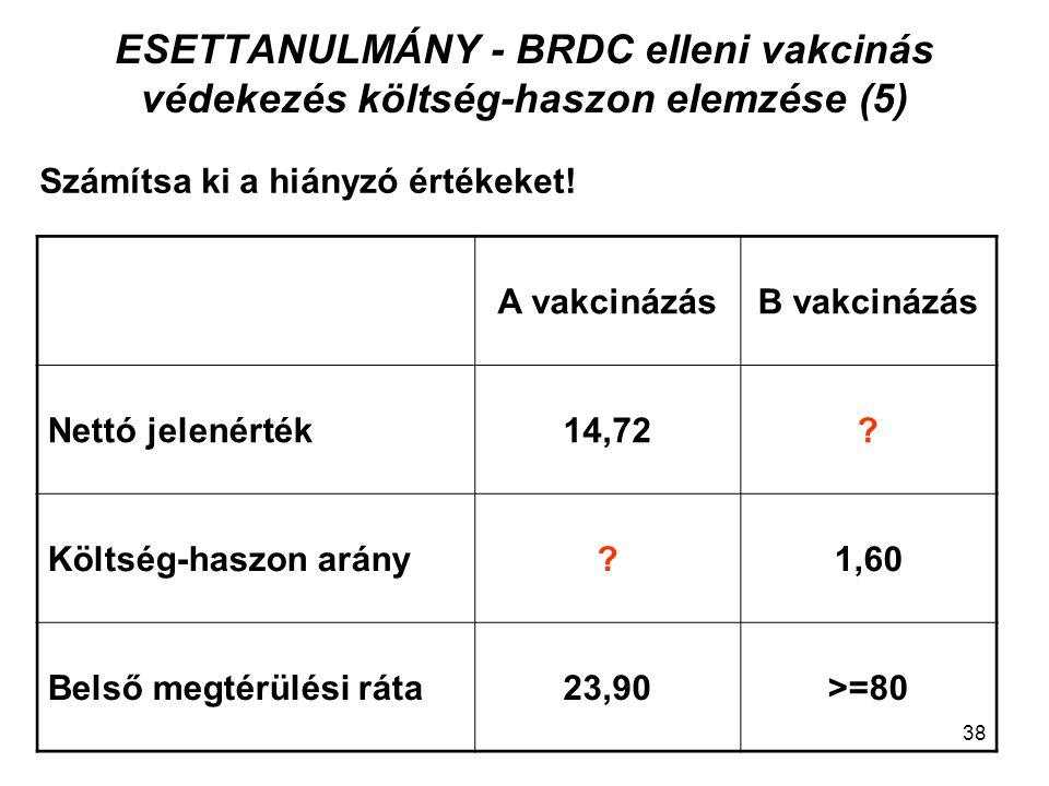 ESETTANULMÁNY - BRDC elleni vakcinás védekezés költség-haszon elemzése (6) A vakcinázásB vakcinázás Nettó jelenérték14,72 25,58 – 15,99 = 9,59 Költség-haszon arány 52,18 / 37,46 = 1,39 1,60 Belső megtérülési ráta23,90>=80 Számítsa ki a hiányzó értékeket.