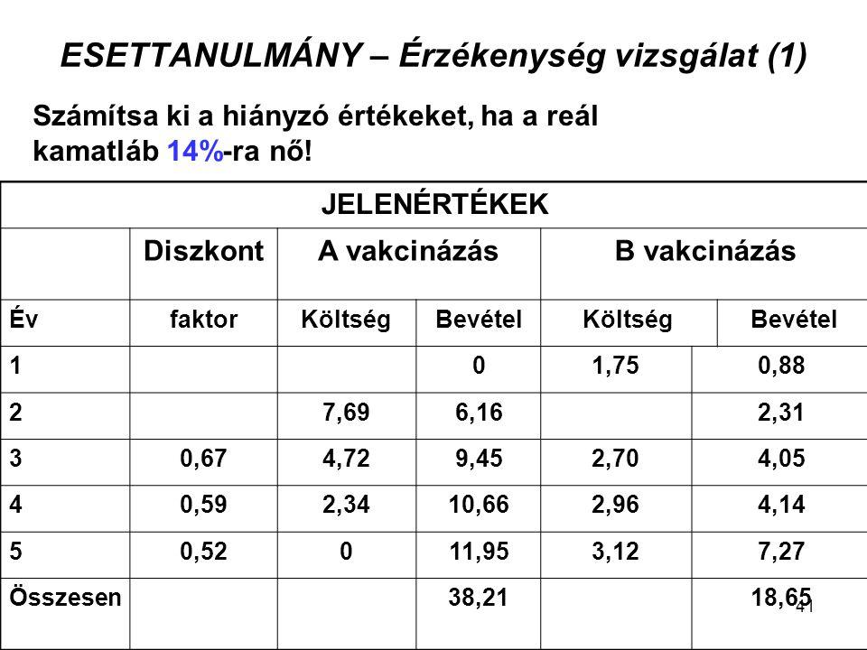 ESETTANULMÁNY – Érzékenység vizsgálat (1) Számítsa ki a hiányzó értékeket, ha a reál kamatláb 14%-ra nő! JELENÉRTÉKEK DiszkontA vakcinázásB vakcinázás