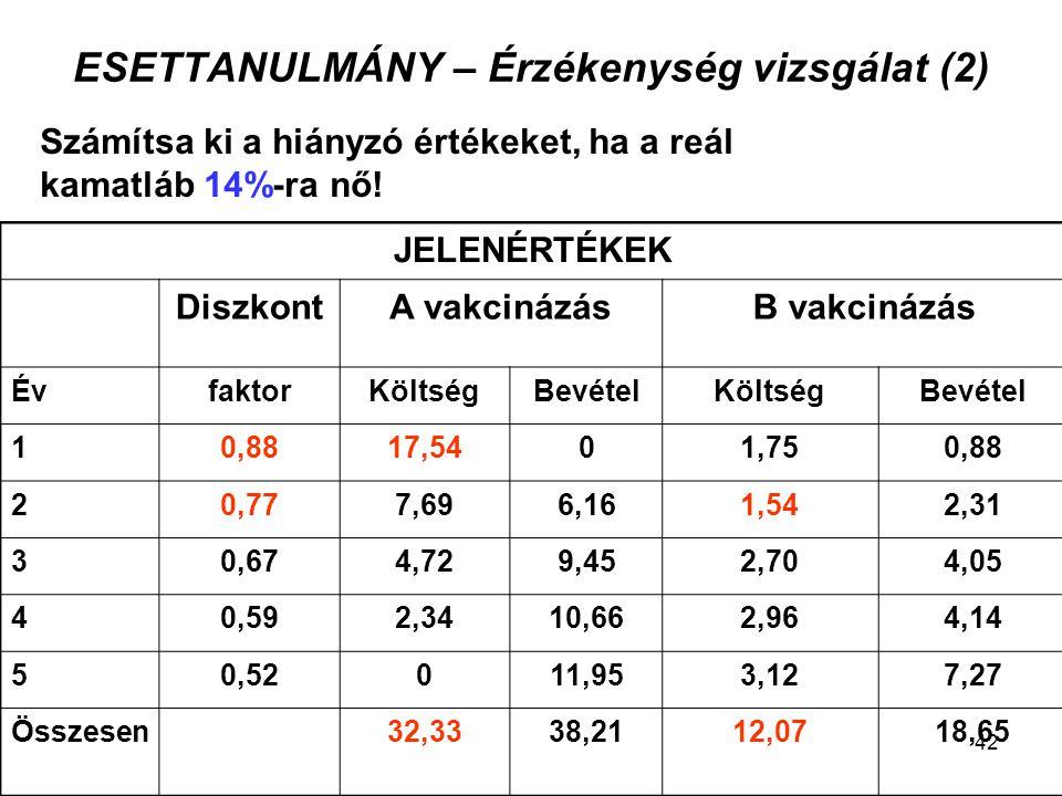 ESETTANULMÁNY – Érzékenység vizsgálat (2) Számítsa ki a hiányzó értékeket, ha a reál kamatláb 14%-ra nő! JELENÉRTÉKEK DiszkontA vakcinázásB vakcinázás