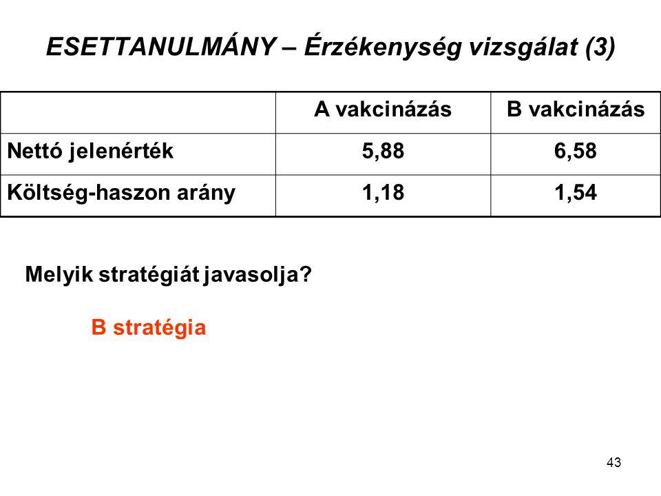 ESETTANULMÁNY – Érzékenység vizsgálat (3) Melyik stratégiát javasolja? B stratégia A vakcinázásB vakcinázás Nettó jelenérték5,886,58 Költség-haszon ar